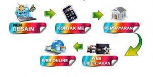 jasa pembuatan blog di pekanbaru